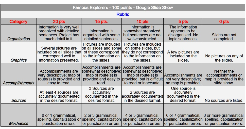 famous explorer slideshow setup  u0026 rubric